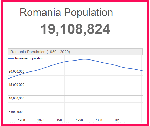 Population of Romania compared to England