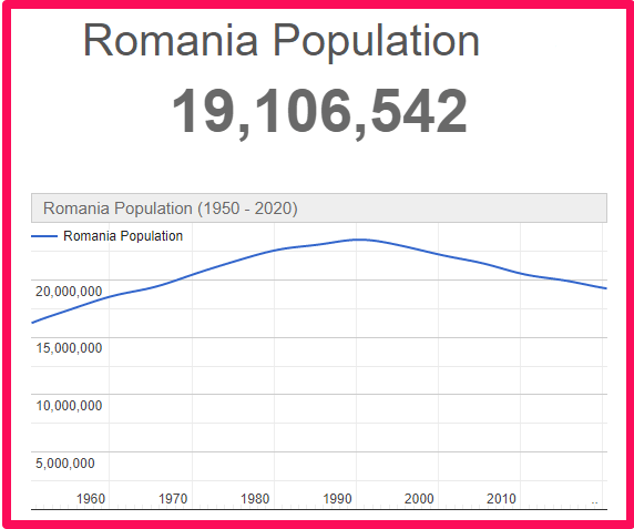 Population of Romania compared to Northern Ireland