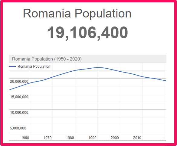 Population of Romania compared to the UK