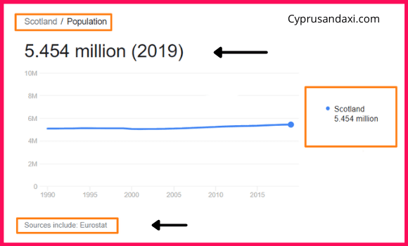 Population of Scotland compared to Germany