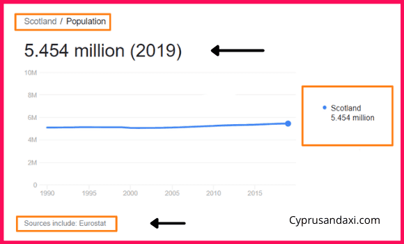 Population of Scotland compared to Wales