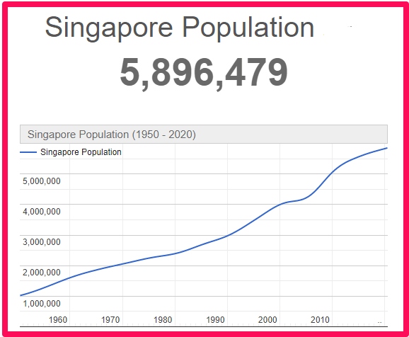 Population of Singapore compared to Canada