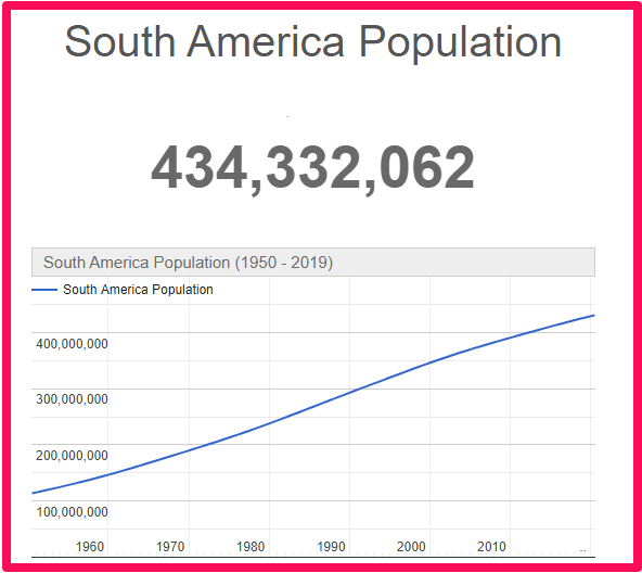 Population of South America compared to Canada