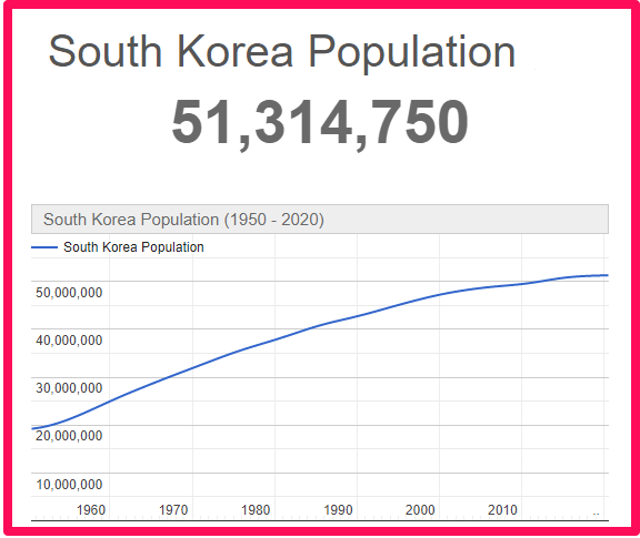 Population of South Korea compared to Wales