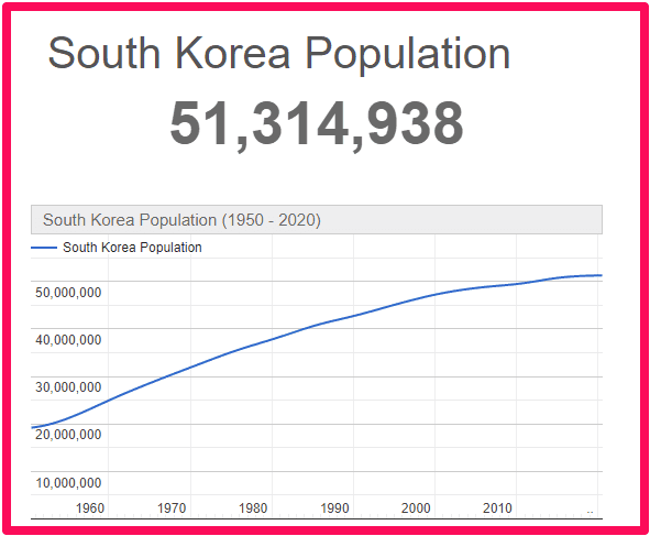 Population of South Korea compared to the UK