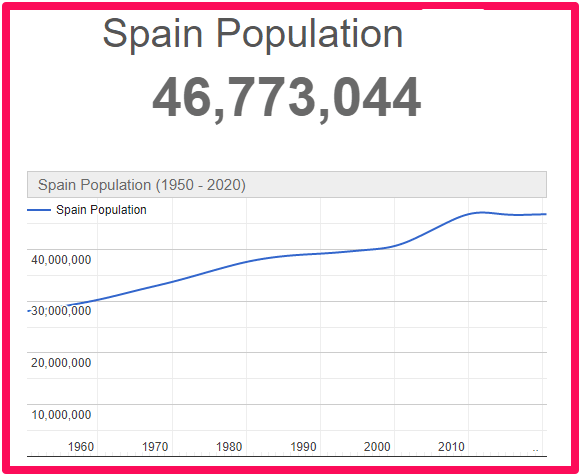 Population of Spain compared to Australia