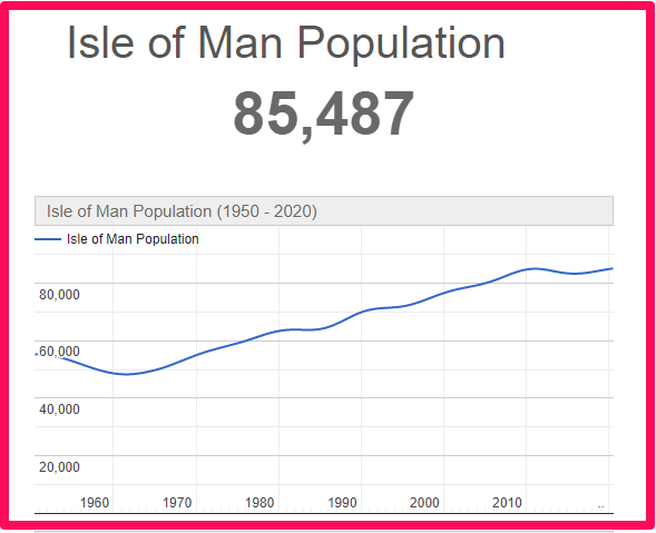 Population of The Isle of Man compared to Malta