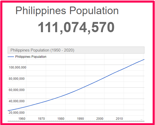 Population of The Philippines compared to Malta