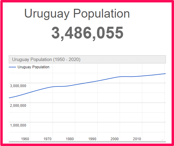 Population of Uruguay compared to England