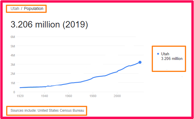 Population of Utah compared to the UK