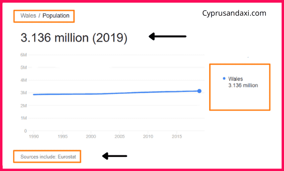 Population of Wales compared to Estonia