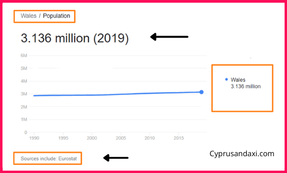 Population of Wales compared to Slovenia