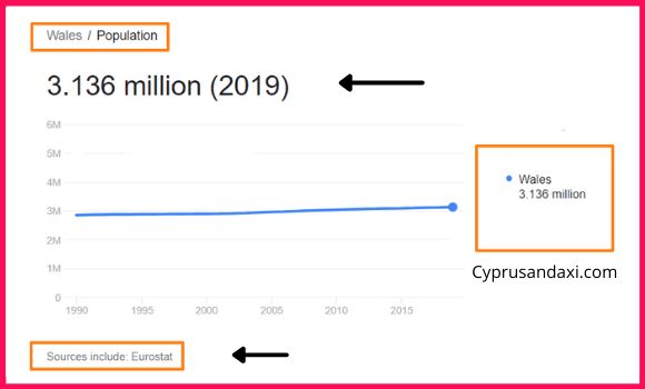 Population of Wales compared to Tokyo