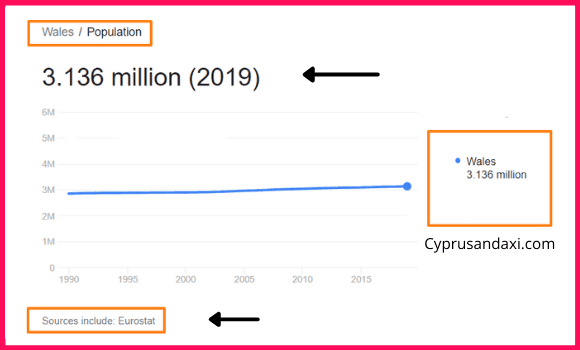 Population of Wales compared to the Netherlands