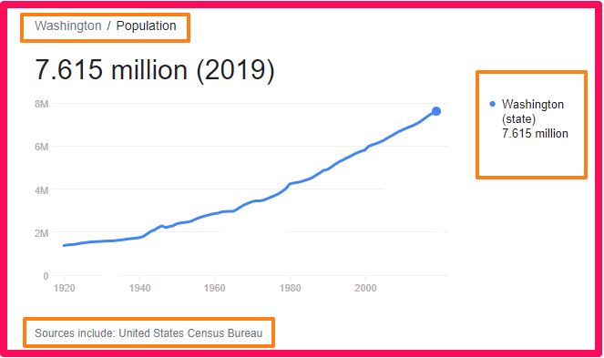 Population of Washington State compared to England
