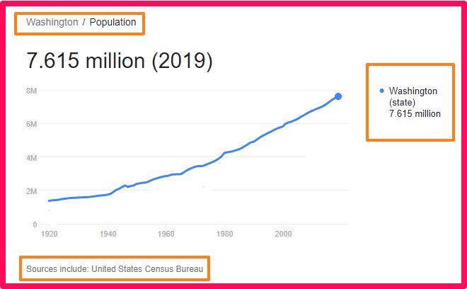 Population of Washington State compared to the UK