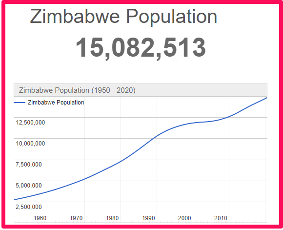 Population of Zimbabwe compared to Canada