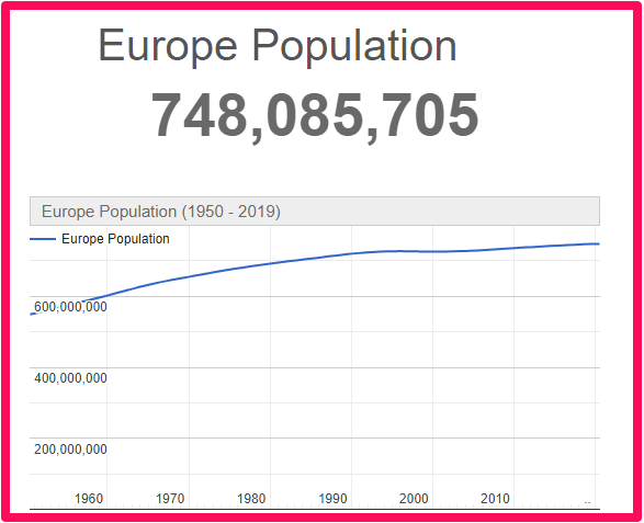 Population of all of Europe compared to Canada