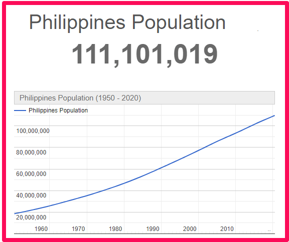 Population of the Philippines compared to England