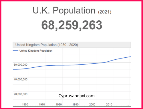 Population of the UK compared to Afghanistan