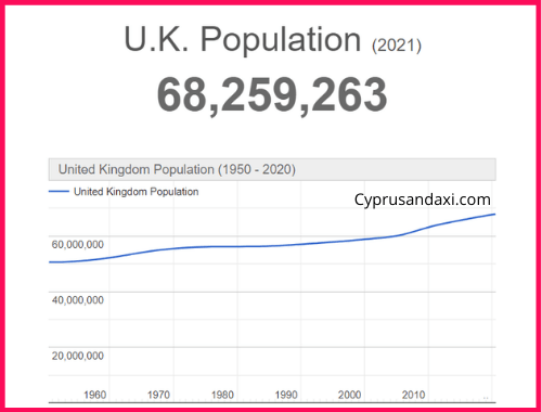 Population of the UK compared to Alberta