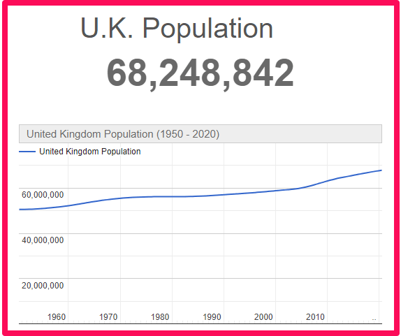 Population of the UK compared to Australia
