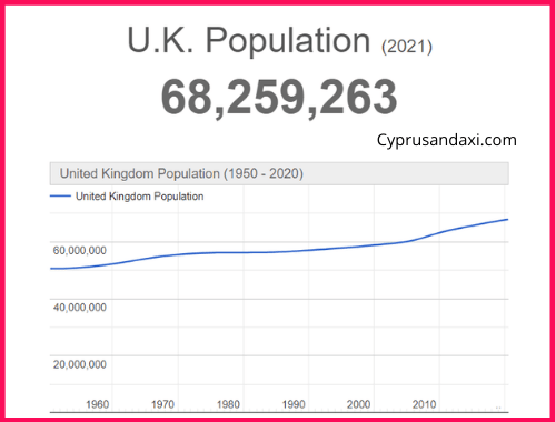Population of the UK compared to Bahrain