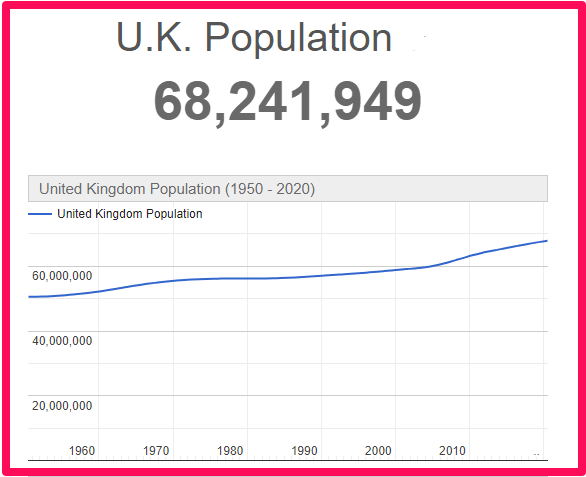 Population of the UK compared to Canada