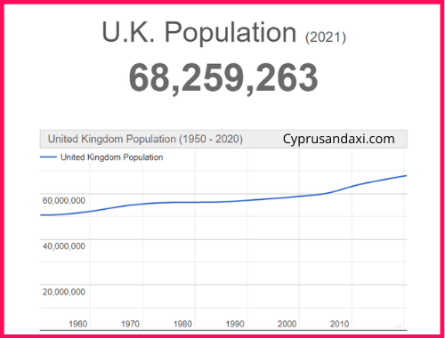 Population of the UK compared to Colombia