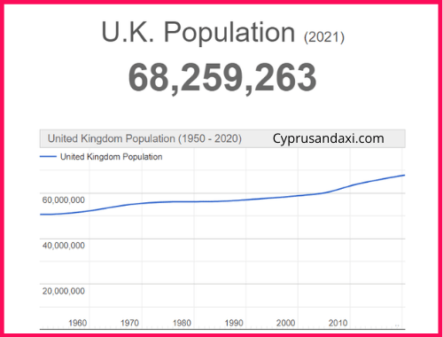 Population of the UK compared to Denmark