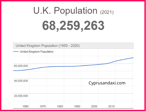 Population of the UK compared to Finland