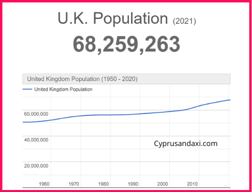 Population of the UK compared to France