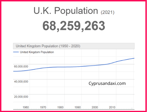 Population of the UK compared to Georgia State