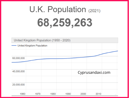Population of the UK compared to Germany