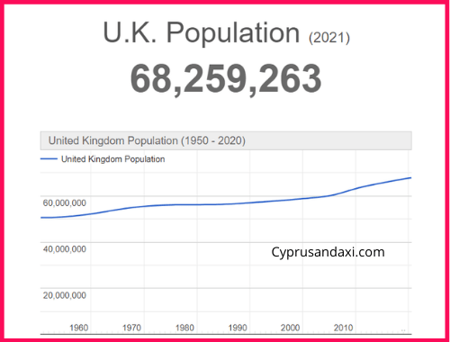 Population of the UK compared to Ghana