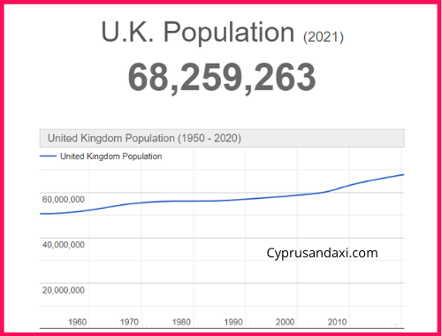 Population of the UK compared to Houston
