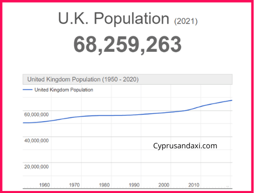 Population of the UK compared to Iceland