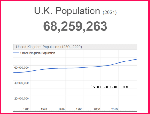 Population of the UK compared to Indonesia
