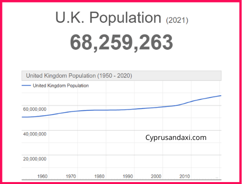 Population of the UK compared to Iran