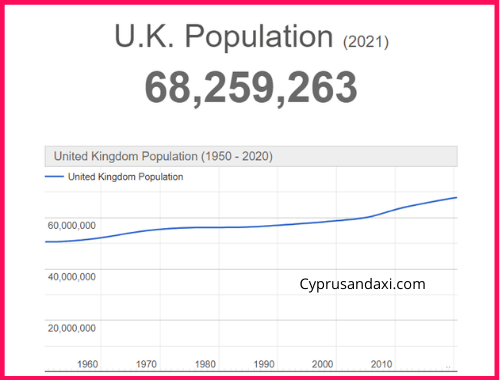 Population of the UK compared to Israel