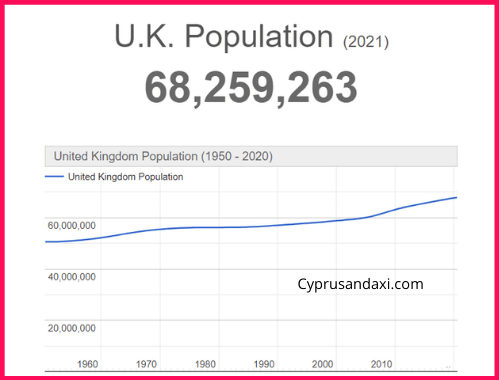 Population of the UK compared to Jamaica