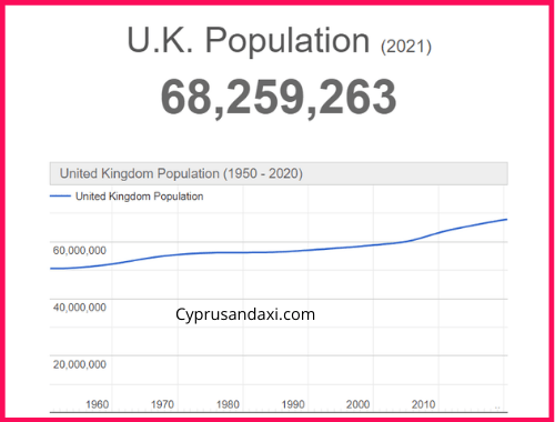 Population of the UK compared to Kansas