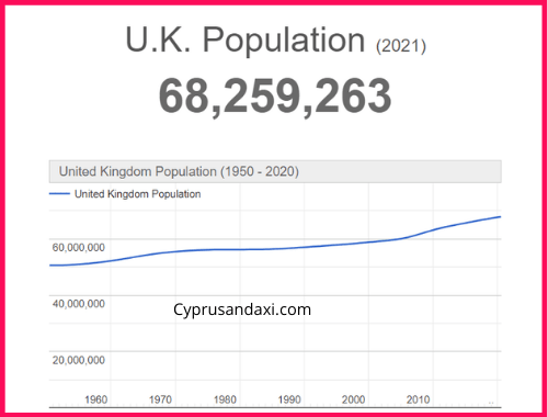 Population of the UK compared to Kentucky