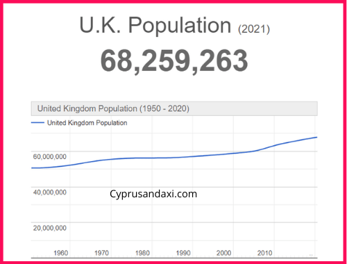 Population of the UK compared to Las Vegas