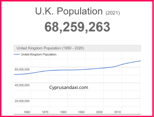 Population of the UK compared to Los Angeles