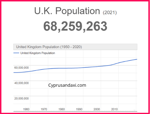 Population of the UK compared to Louisiana
