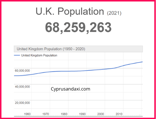 Population of the UK compared to Madeira