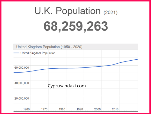Population of the UK compared to Malaysia