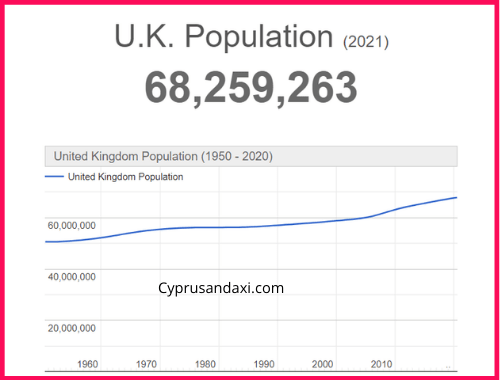 Population of the UK compared to Mexico