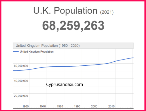 Population of the UK compared to Michigan